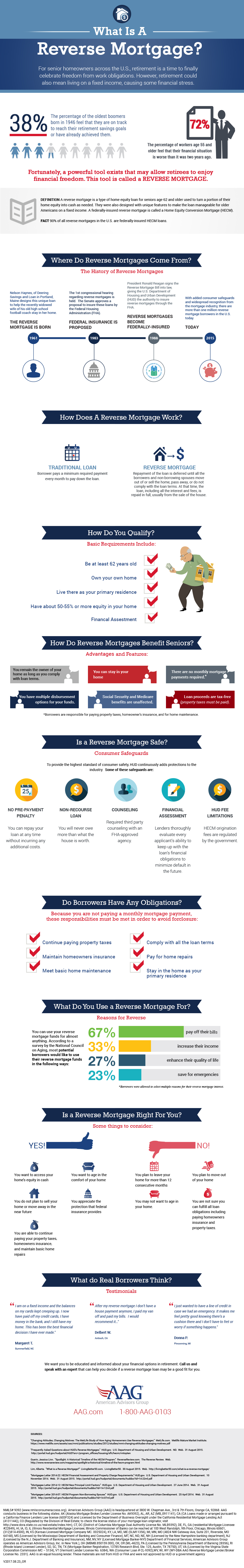What Is A Reverse Mortgage Loan? - American Advisors Group