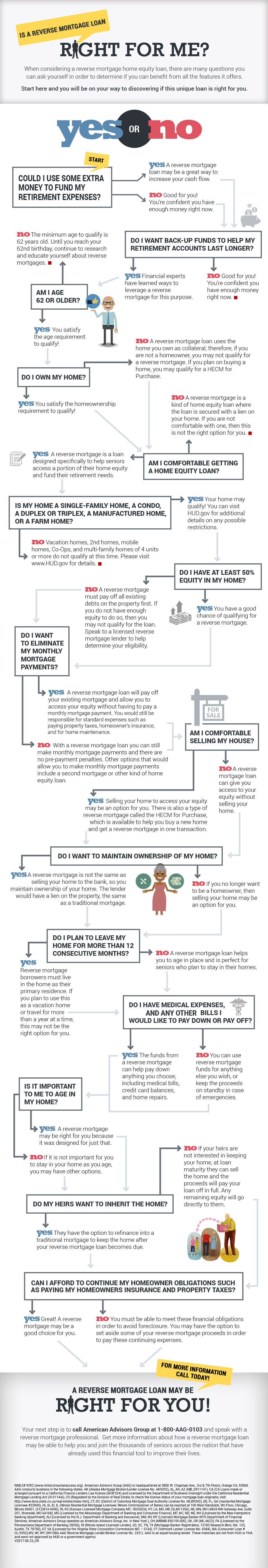 AAG Reverse Mortgage - Is a Reverse Mortgage Right For Me Infographic