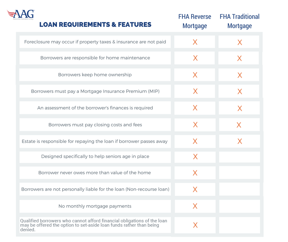 Traditional Mortgages vs. Reverse Mortgages: Are They Really That Different? 5