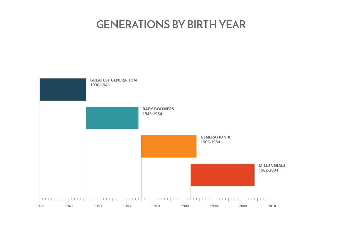 generations-by-birth-year-chart