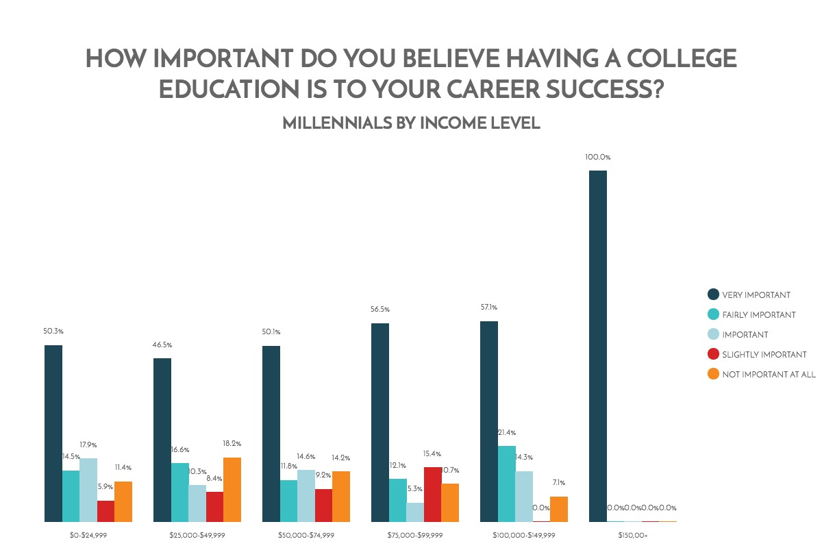 how-important-do-you-believe-hacing-a-college-education-is-to-your-career-success-millenials-by-income-level-chart