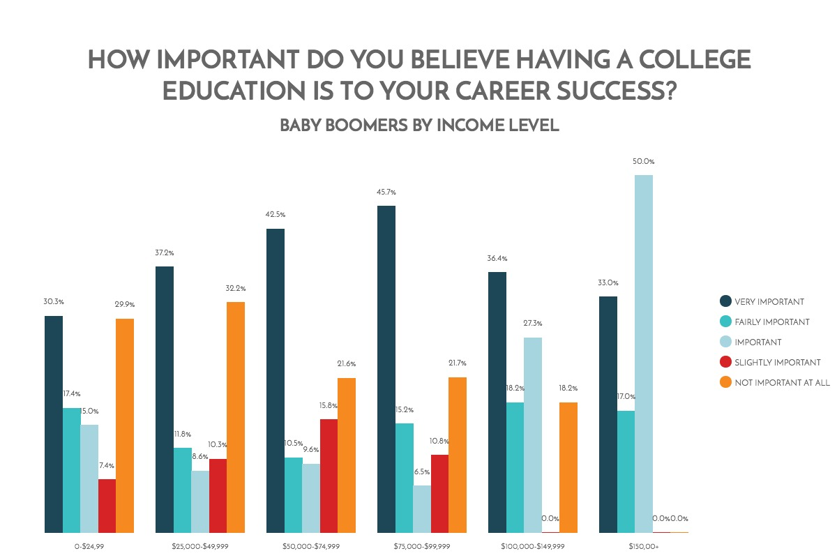 how-important-do-you-believe-having-a-college-education-is-to-your-career-success-baby-boomers-by-income-level-chart