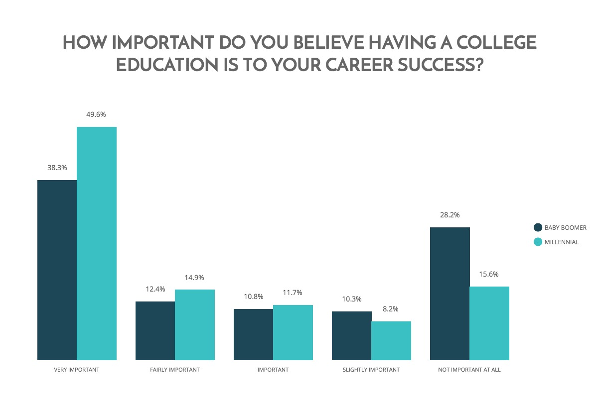 is a college degree necessary for In 2011, about 71 percent of young adults with a bachelor's degree or higher in the labor force had year-round, full-time jobs, compared with 65 percent of those with an associate's degree, 59 percent each of those with some college education and of high school completers, and 48 percent of those without a high school diploma or its equivalent.
