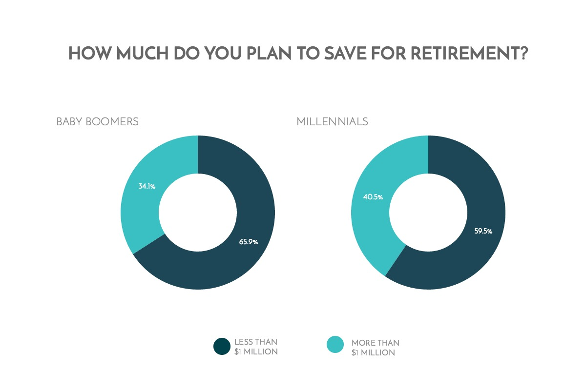 how-much-do-you-plan-to-save-for-retirement-chart