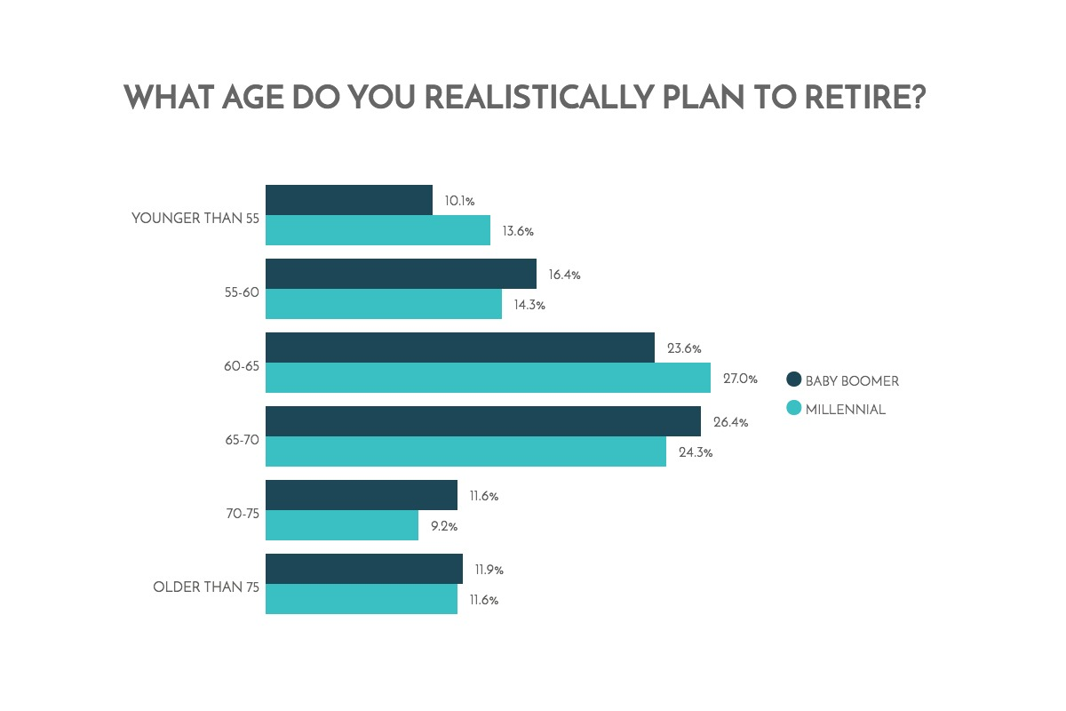 what-age-do-you-realistically-plan-to-retire-chart