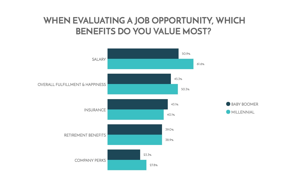when-evaluating-a-job-opportunity-which-benefits-do-you-value-most-chart