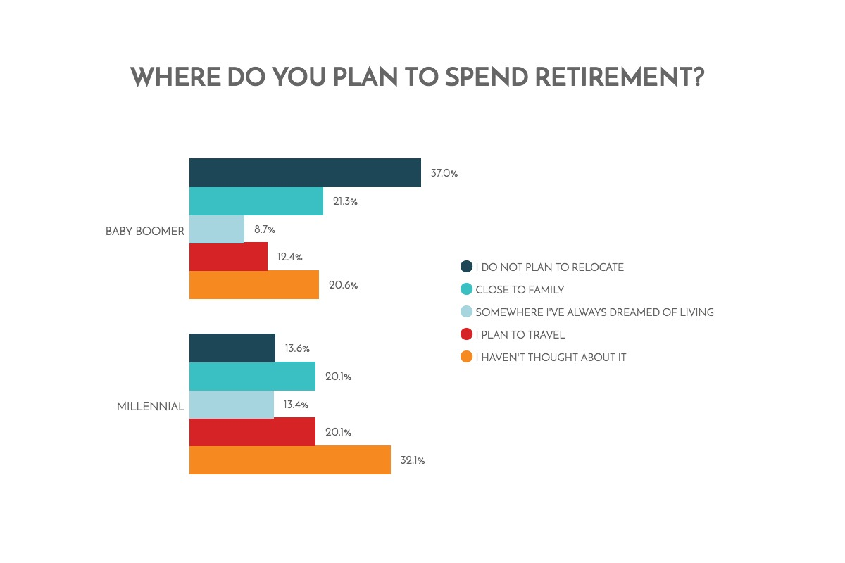 where-do-you-plan-to-spend-retirement-chart