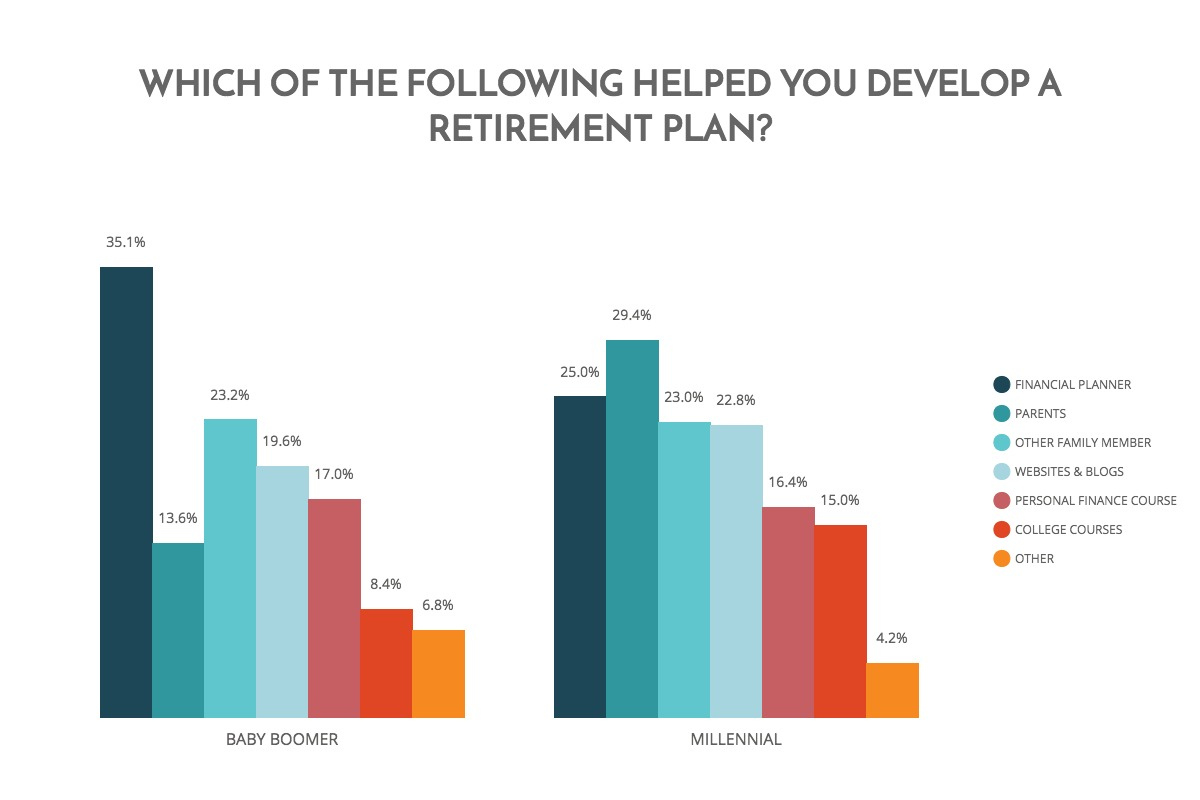 which-of-the-followign-helped-you-develop-a-retirement-plan-chart