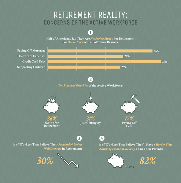 Graphs of percentages of different reasons for not saving for retirement in U.S